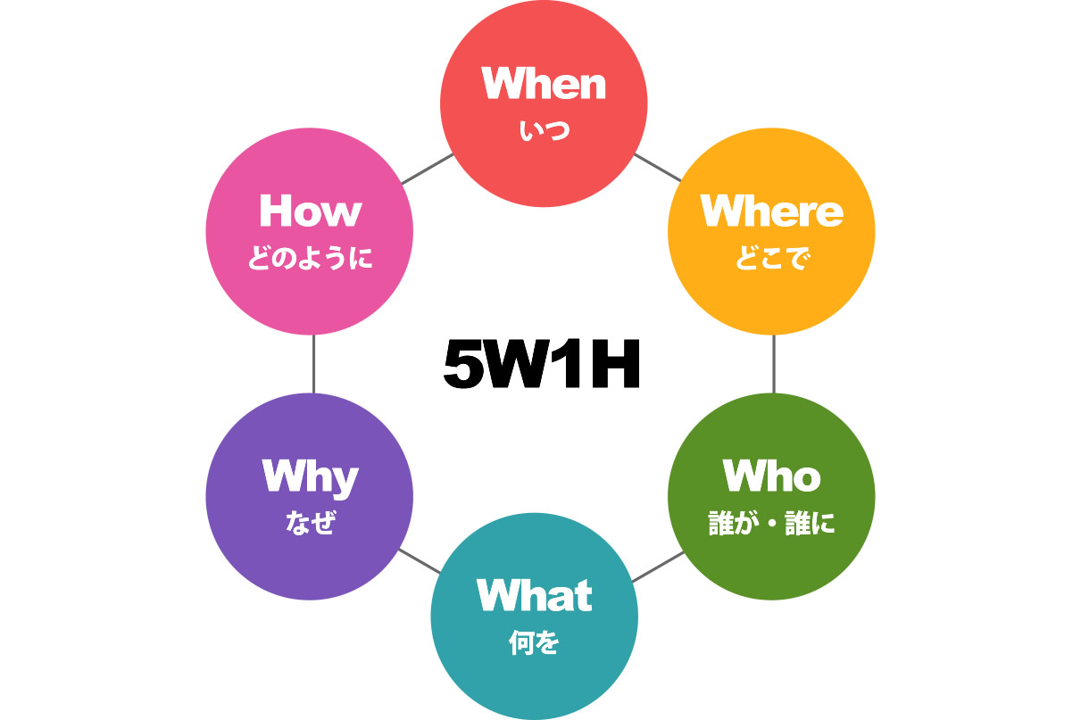 5W1Hとは?「5W2H」「5W3H」「6W1H」「7W1H」「2W1H」「6W」「5W1H1R」