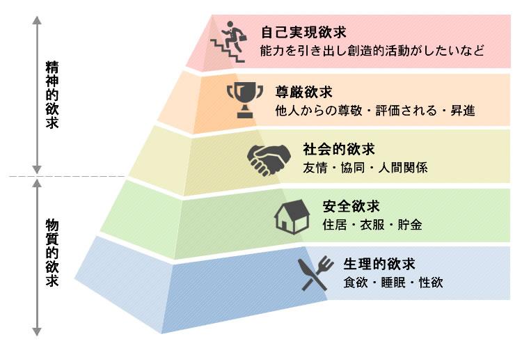 マズローの法則(欲求5段階説・欲求段階説)
