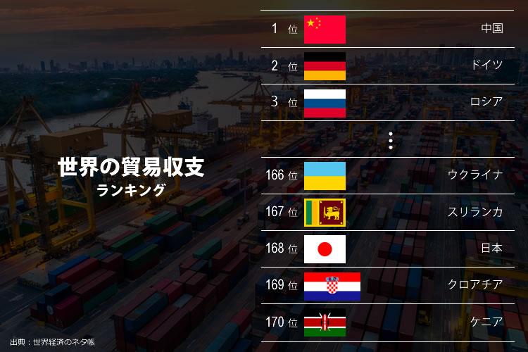 世界の貿易収支ランキング