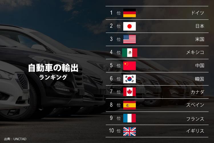 自動車の輸出