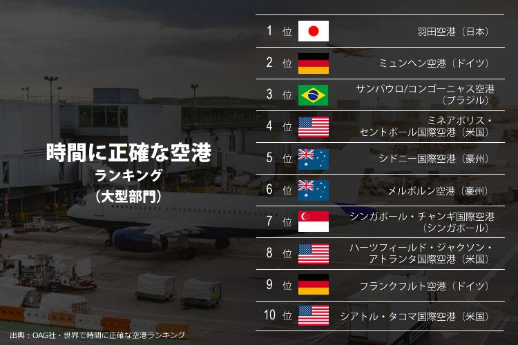 時間に正確な空港ランキング(大型部門)