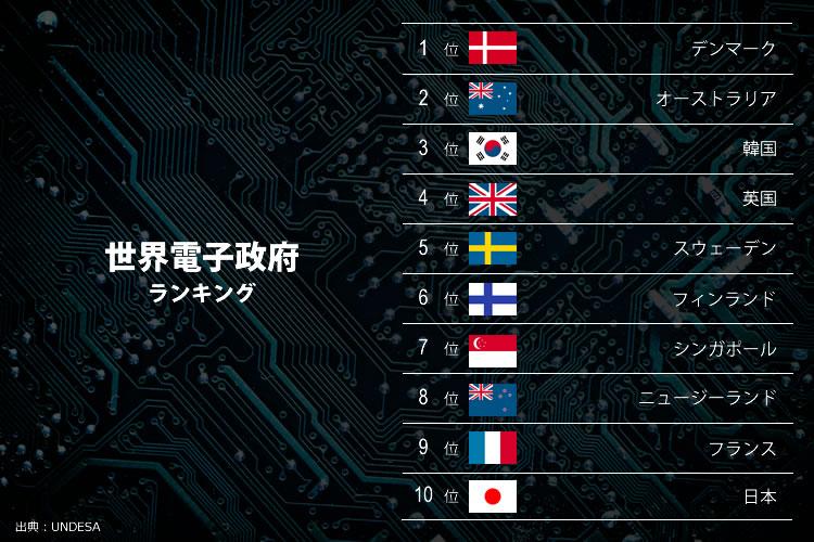 世界電子政府ランキング
