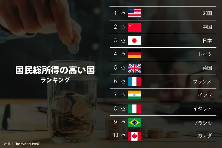 国民総所得の高い国