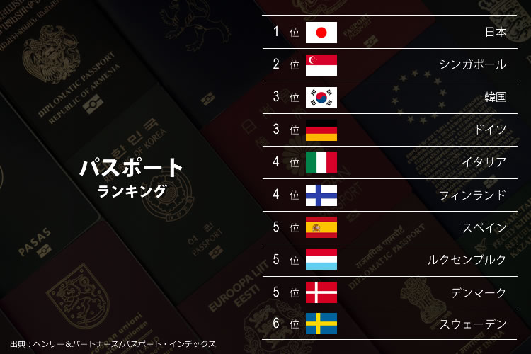 パスポートランキング