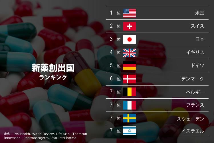 新薬創出国ランキング