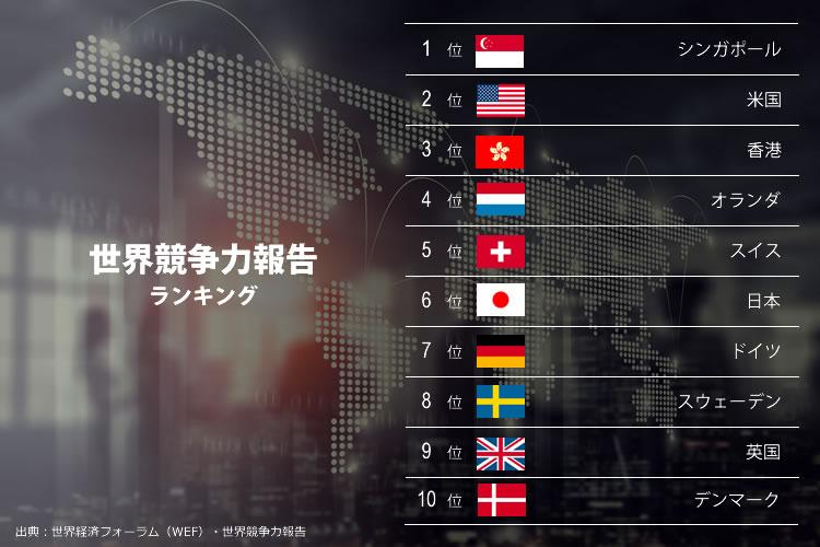 世界競争力報告