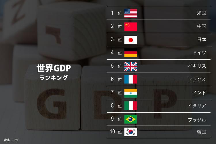 世界GDPランキング
