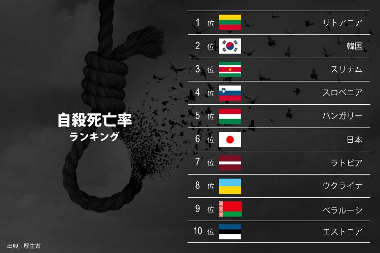 自殺死亡率