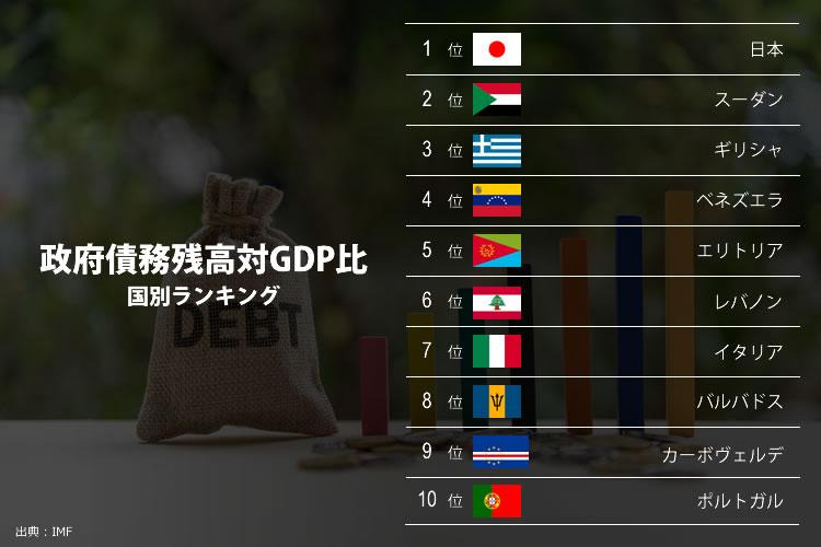 政府債務残高対GDP比 国別ランキング