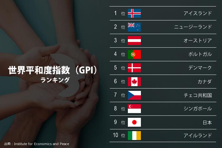 平和な国ランキング