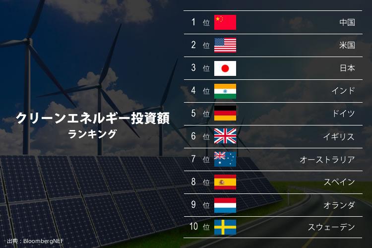 クリーンエネルギー投資額ランキング