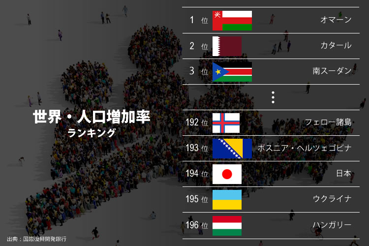 世界・人口増加率