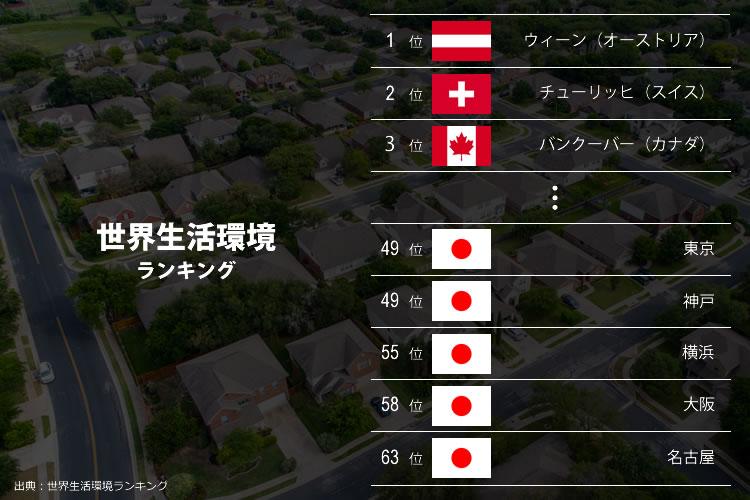 世界生活環境ランキング