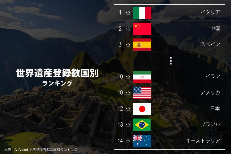 世界遺産の多い国