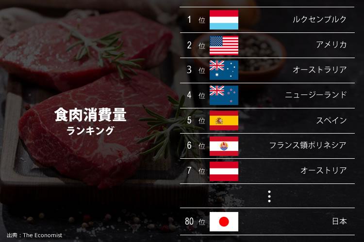 食肉消費量ランキング