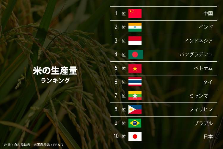 米の生産量
