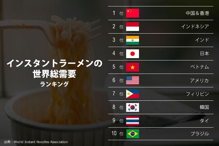 インスタントラーメンの世界総需要