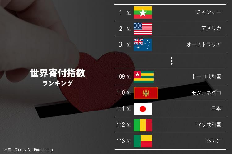 世界寄付指数
