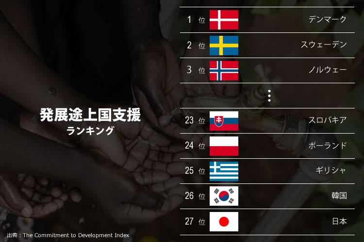 発展途上国支援ランキング