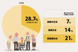 「高齢化社会」「高齢社会」「超高齢社会」の意味と違い