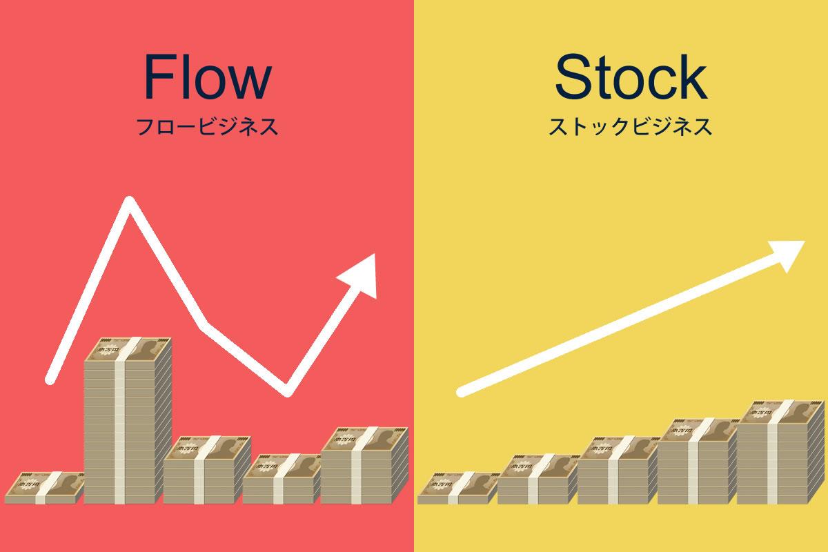 フロービジネスとストックビジネスの意味と違い